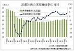 12四半期連続増も、人材の払底感強く微増傾向