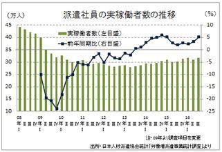 続く微増傾向、前年同期比で13四半期連続の増加