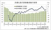 09年第2四半期以降で最多、伸び率は鈍化傾向