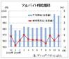 11月のバイト時給は1002円、季節需要が増える ディップ調査
