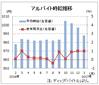 1月のバイト時給は988円、2カ月連続の1000円割れ ディップ調査