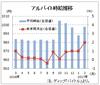 2月のバイト時給は998円、3カ月連続の1000円割れ ディップ調査