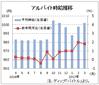 3月のバイト時給は1002円、1000円台回復 ディップ調査