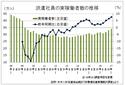 派遣実稼働数は7.5%増の34万人、派遣協1~3月期調査