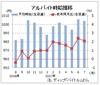 7月のバイト時給は1004円、前年比は11カ月連続増  ディップ調査