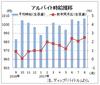 8月のバイト時給は1007円の高水準 ディップ調査