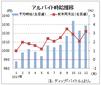 12月のバイト時給は1029円、16カ月連続増 ディップ調査