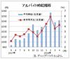 4月のバイト時給は1042円、20カ月連続増 ディップ調査