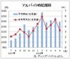 6月のバイト時給は1039円、22カ月連続増 ディップ調査