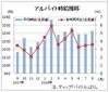 8月のバイト時給は1043円、24カ月連続増 ディップ調査
