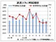 8月派遣時給は1643円、12カ月連続増  伸び率鈍化続く  リクルートジョブズ