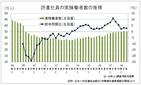 派遣社員の実稼働者数、21四半期連続で前年同期を上回る 派遣協7~9月期調査