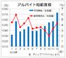 12月のバイト時給は1073円、28カ月連続増で過去最高 ディップ調査