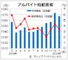 1月のバイト時給は1067円、29カ月連続増 ディップ調査