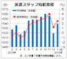 1月派遣時給は1539円、8カ月連続増  全職種でプラス、エン・ジャパン