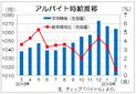 2月のバイト時給は1064円、30カ月連続増だが伸び率は低下 ディップ調査