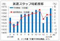 2月派遣時給は1565円、9カ月連続増  全職種でプラス、エン・ジャパン