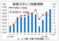 3月派遣時給は1572円の過去最高  「即戦力」を集中募集、エン・ジャパン