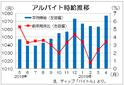 4月のバイト時給は1077円、32カ月連続増 ディップ調査