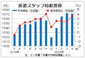 4月派遣時給は1571円  消費増税前の駆け込み需要、エン・ジャパン