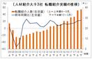 過去最高の3万8316人 18年度下半期の転職紹介実績、人材協