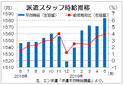 5月三大都市圏派遣時給は1583円  3.9%増の過去最高、エン・ジャパン