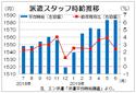 6月三大都市圏派遣時給は1583円  過去最高続く、エン・ジャパン