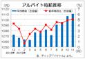 11月は1111円、前月をさらに上回る  過去最高を更新、ディップのバイト時給