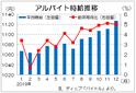 12月は1127円で過去最高を更新 前年比40カ月連続増、ディップのバイト時給
