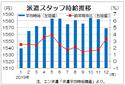 昨年12月三大都市圏派遣時給は1569円 19カ月連続のプラス、エン・ジャパン