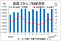 1月三大都市圏派遣時給は1582円 20カ月連続のプラス、エン・ジャパン