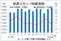 2月三大都市圏派遣時給は1587円 21カ月連続のプラス、エン・ジャパン
