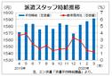 3月三大都市圏派遣時給は1591円 2カ月連続で過去最高、エン・ジャパン