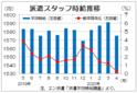 4月三大都市圏派遣時給は1575円 新型コロナでIT系伸びる、エン・ジャパン