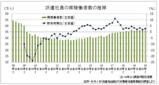 1~3月は2.8%増の37万人 派遣社員実稼働者数、派遣協調査