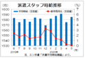 5月三大都市圏の派遣時給は1585円 IT系の伸び継続、エン・ジャパン