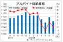 7月のバイト時給1073円の微増 求人件数は2割減、ディップ調査