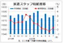 7月三大都市圏の派遣時給は1581円 テレワーク需要増で再びプラス、エン・ジャパン
