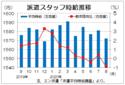 8月三大都市圏の派遣時給は1572円 都市部の募集減少でマイナス、エン・ジャパン