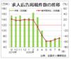 緩やかに回復の兆し、8月の求人広告件数 全求協集計