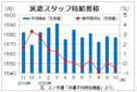 10月三大都市圏の派遣時給は1577円 関東圏の動き鈍くマイナス、エン・ジャパン