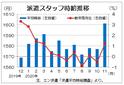 11月三大都市圏の派遣時給は1601円 過去最高を更新、エン・ジャパン