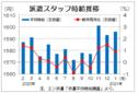 1月三大都市圏の派遣時給は1596円 営業・販売系需要が増加、エン・ジャパン