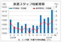 2月三大都市圏の派遣時給は1613円 IT経験者案件が増加、エン・ジャパン