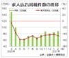 2月の求人広告件数、前年同月比46.3%減 全求協集計