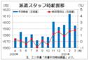 3月三大都市圏の派遣時給は1595円 都市部以外の介護系案件が増加、エン・ジャパン