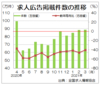 3月の求人広告件数、前年同月比40.3%減 全求協集計