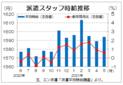 3月三大都市圏の派遣時給は1594円 オフィスワークの後任案件が増加、エン・ジャパン
