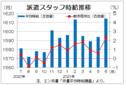 6月三大都市圏の派遣時給は1614円 オフィス系復調、過去最高を更新、エン・ジャパン