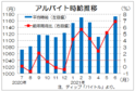 6月のバイト時給は1173円 製造業などで高い伸び、ディップ調査